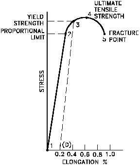 Struktur baja sundawazone stress strain curve for high stress steel ccuart Image collections