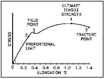 Struktur baja sundawazone stress strain curve ccuart Image collections